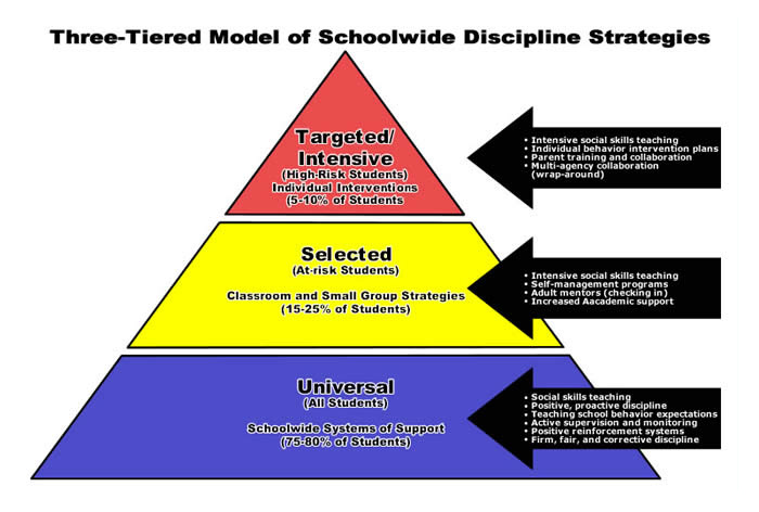 Visual aid about Three-Tiered Model of Schoolwide Discipline Strategies